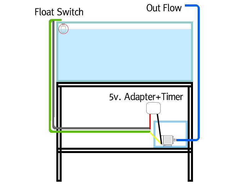 สวัสดีครับ วันนี้ผมจะมาแนะนำระบบเติมน้ำอัตโนมัติสำหรับหลายๆท่านที่ใช้พัดลมในการลดอุณหภูมิของน้ำในตู้ครับ